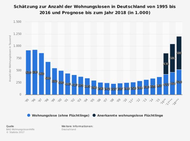statistic_id36350_anzahl-der-wohnungslosen-in-deutschland-bis-2016-und-prognose-bis-2018